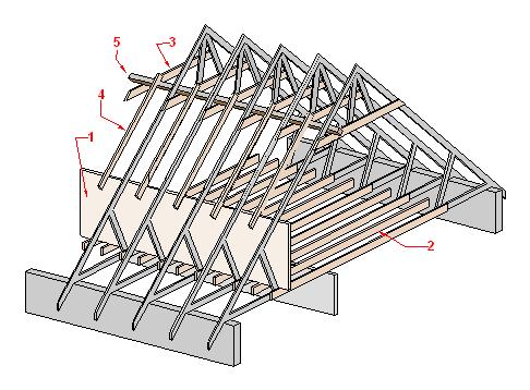 loft-conversion-west-midlands